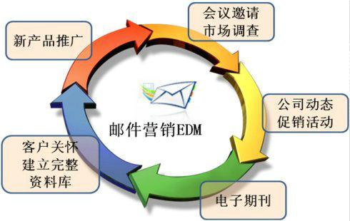 edm1 EDM邮件营销解读
