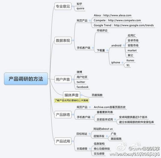 hulianwangchanpin 互联网产品调研方法详解