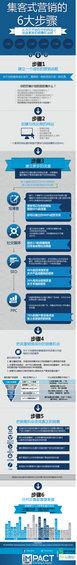 jikeyingxiao 集客式营销的6大步骤