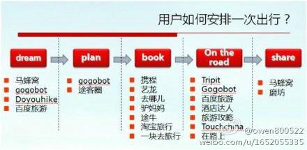 lvxingjihua 2012年中国在线旅游产业五大盘点