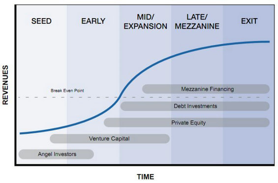 touzi2 解读资本市场上各类投资人