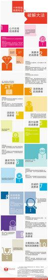 wangluokehu 图解如何应对十种网络客户