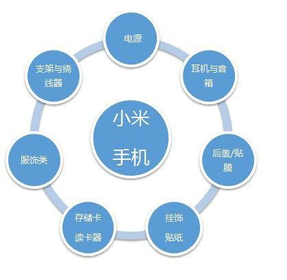 xiaomi1 小米产品营销及产品分析