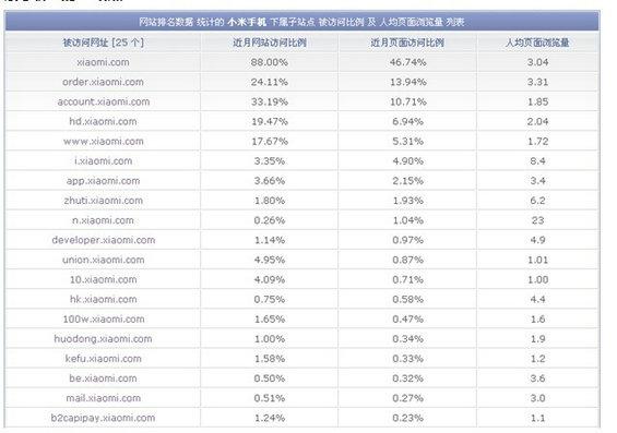 xiaomi13 小米产品营销及产品分析