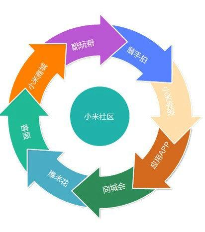 xiaomi16 小米产品营销及产品分析