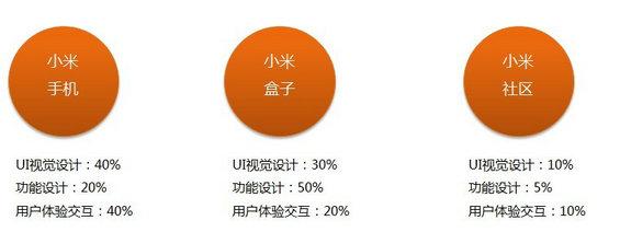 xiaomi27 小米产品营销及产品分析