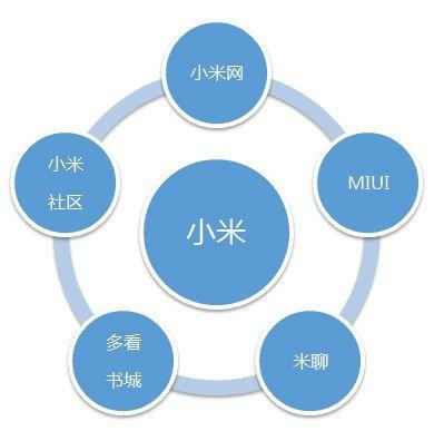 xiaomi4 小米产品营销及产品分析