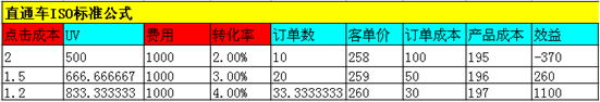 zhitongche1 如何提升直通车ROI