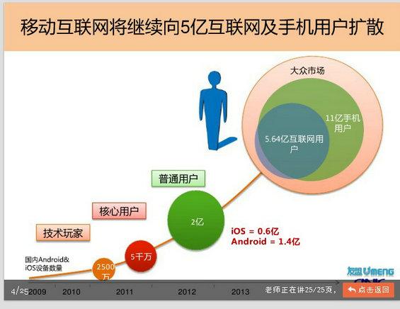 33 移动互联网2013年大趋势