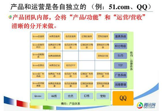 chanpin17 从产品经理的视角解析腾讯的产品运营