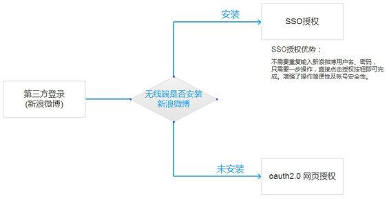 denglu12 从登录开始,解决产品是否有用的问题