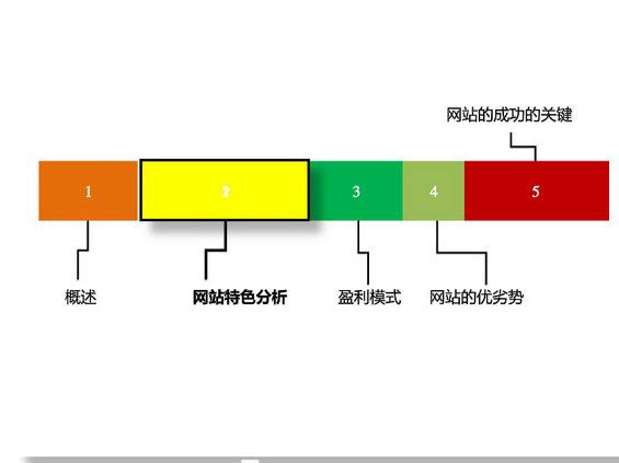 douban13 图解豆瓣网运营分析