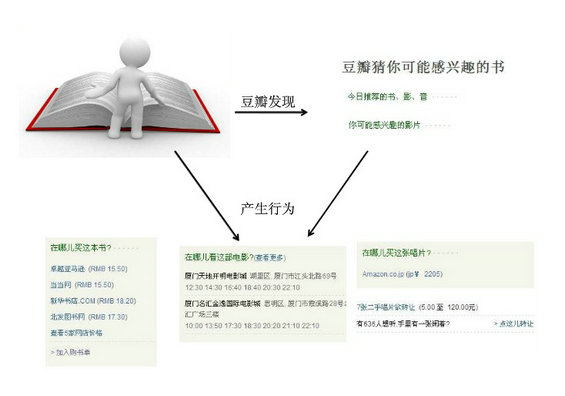 douban18 图解豆瓣网运营分析