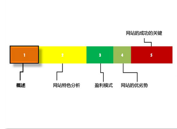 douban22 图解豆瓣网运营分析