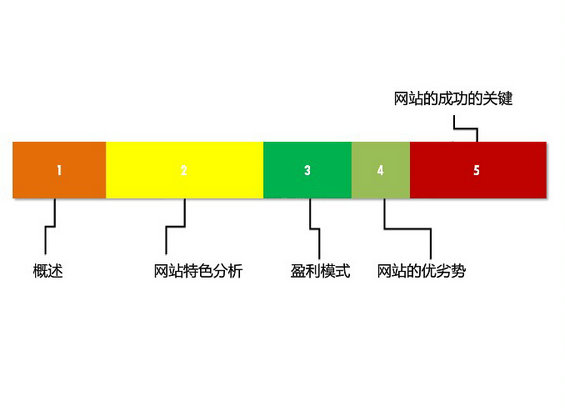 douban23 图解豆瓣网运营分析