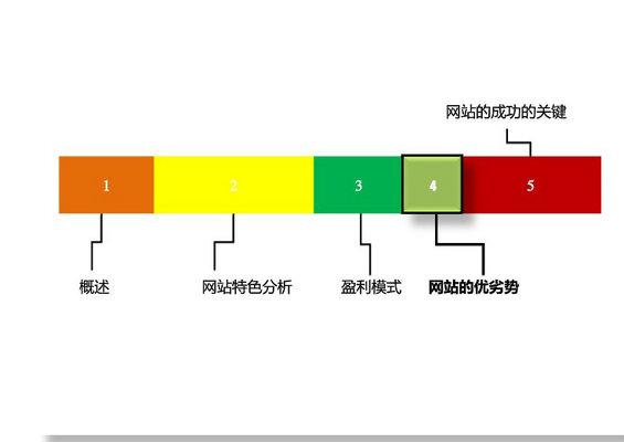 douban3 图解豆瓣网运营分析