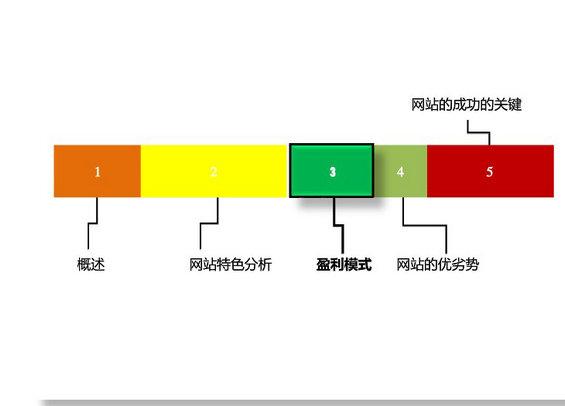 douban7 图解豆瓣网运营分析