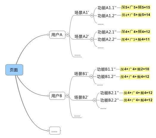 jiaohusheji10 交互探讨:以用户场景和产品需求导向的设计