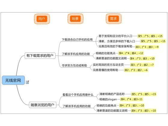 jiaohusheji11 交互探讨:以用户场景和产品需求导向的设计