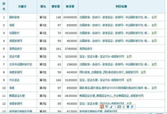 seopeixun3 史上最全的SEO培训教程