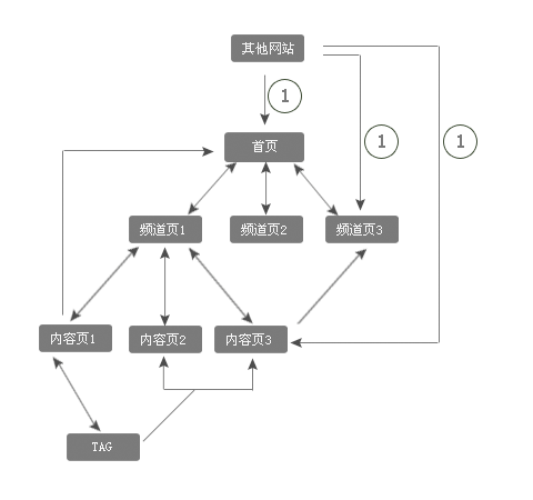 seopeixun8 史上最全的SEO培训教程