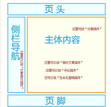shehuihua 网站第三方社会化插件推荐