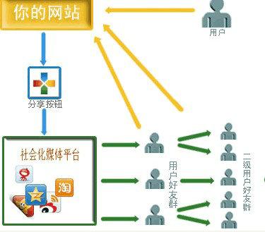 shehuihua1 网站第三方社会化插件推荐