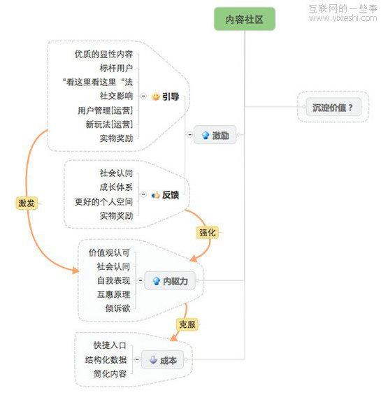 shequ23 内容社区设计之内容生产