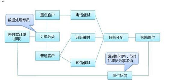 shuangshiyi2 双十一全案规划出炉 ,各部门职责