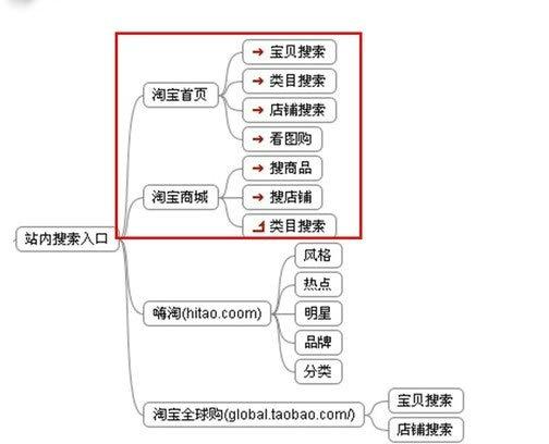 taobao1 淘宝流量的主要来源及流量