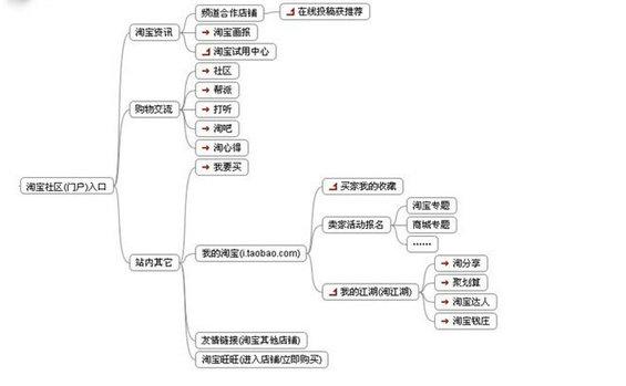 taobao3 淘宝流量的主要来源及流量