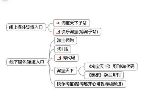 taobao4 淘宝流量的主要来源及流量