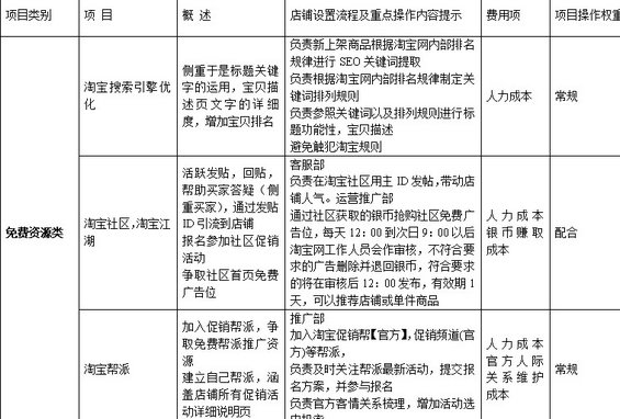 taobaochengshang1 淘宝商城运营计划书