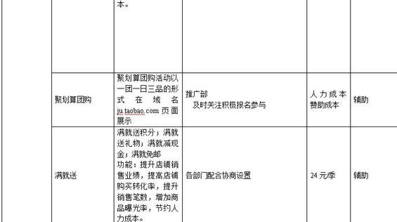 taobaochengshang4 淘宝商城运营计划书