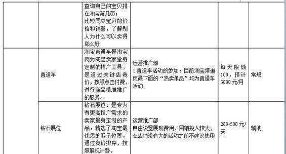 taobaochengshang6 淘宝商城运营计划书