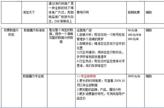taobaochengshang8 淘宝商城运营计划书