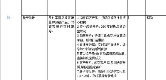 taobaochengshang9 淘宝商城运营计划书