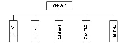 taobaoshangcheng 淘宝商城运营计划书