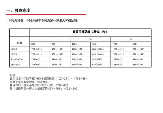 tengxun4 腾讯网Web页面设计规范