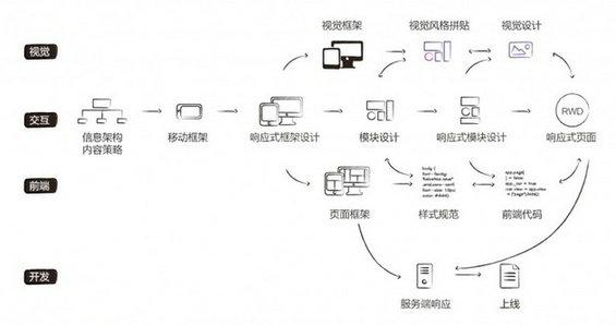 xiangyingshi1 响应式设计三部曲:理念、知识和流程