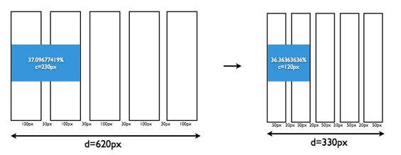 响应式设计三部曲:理念、知识和流程