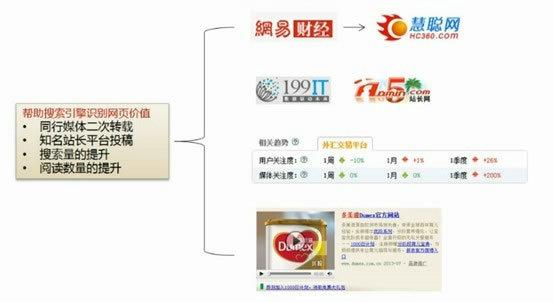 xinwengao8 新闻稿优化三部曲