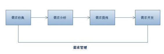 xuqiu1 互联网产品设计之需求管理