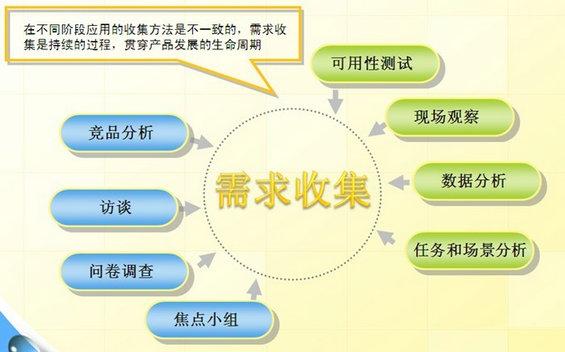 xuqiu2 互联网产品设计之需求管理