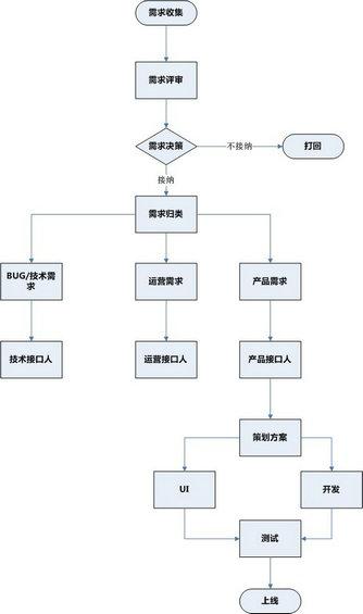 xuqiu3 互联网产品设计之需求管理