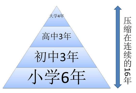 zaixianjiaoyu4 互联网教育,未来当有这10个特质