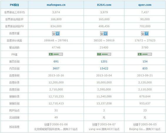 zaixianlvyou5 蚂蜂窝、8264、穷游三个UGC旅游网站的分析对比