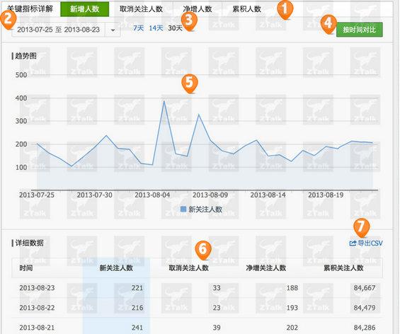 gonggongpingtai3 微信后台数据探秘,难怪马云都坐不住了