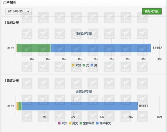 gonggongpingtai5 微信后台数据探秘,难怪马云都坐不住了
