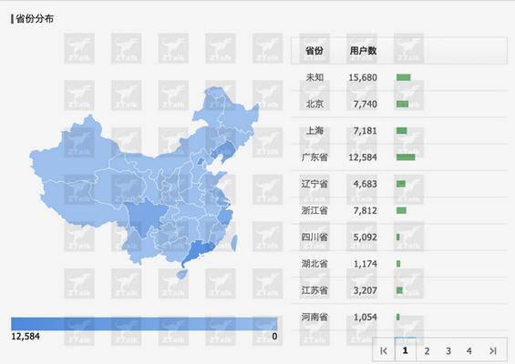 gonggongpingtai7 微信后台数据探秘,难怪马云都坐不住了